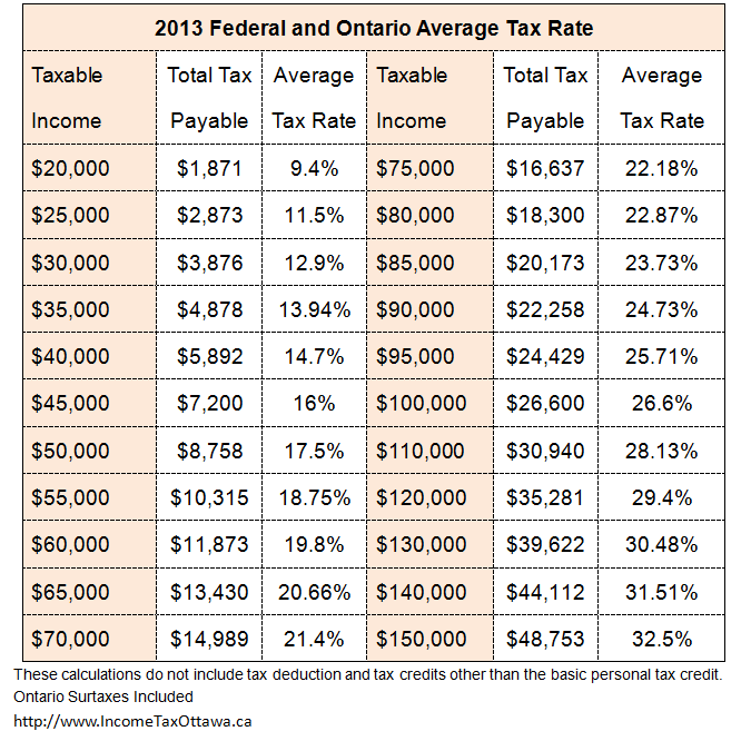 Federal And Ontario Average Tax Rate 2013